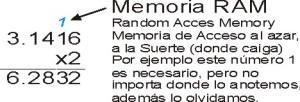 Explicación de la memoria RAM